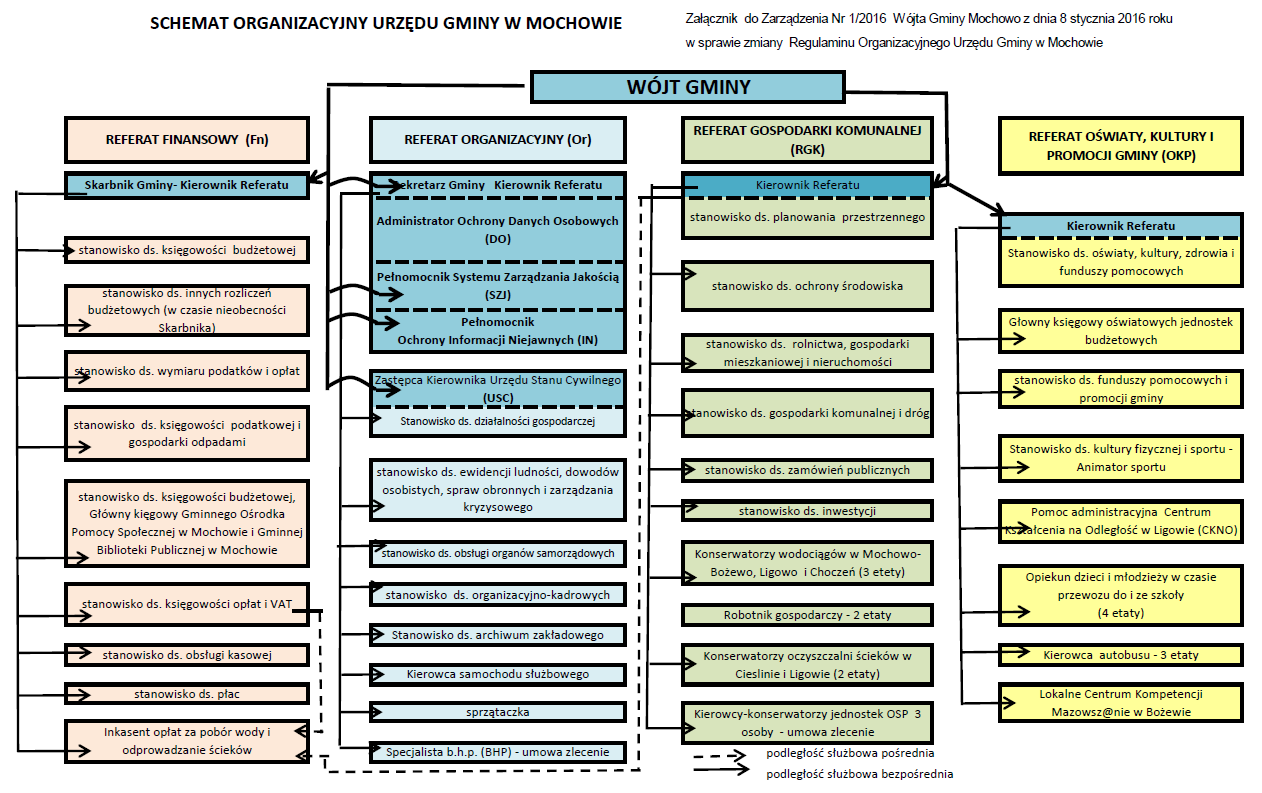 schemat-organizacyjny